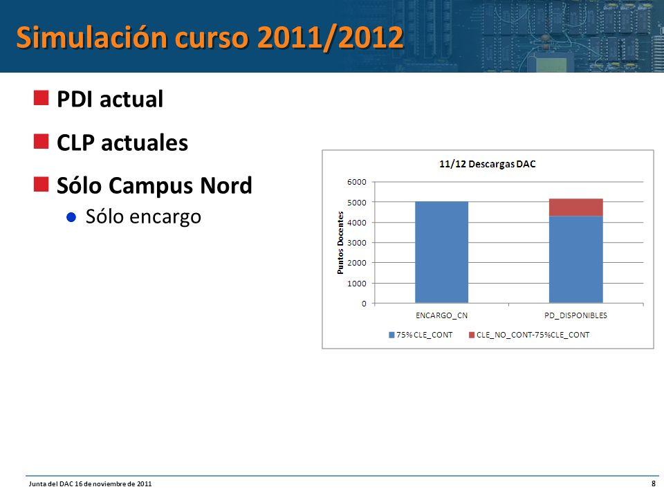 8 Junta del DAC 16 de noviembre de 2011 Simulación curso 2011/2012 PDI actual CLP actuales Sólo Campus Nord Sólo encargo