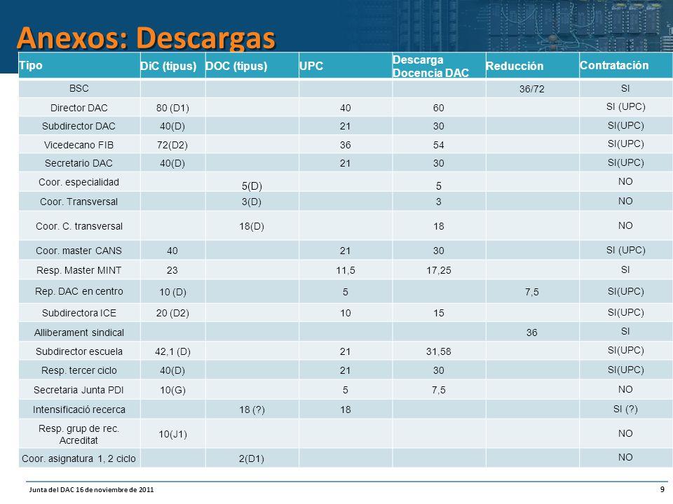 9 Junta del DAC 16 de noviembre de 2011 Anexos: Descargas TipoDiC (tipus)DOC (tipus)UPC Descarga Docencia DAC ReducciónContratación BSC 36/72 SI Director DAC80 (D1)4060 SI (UPC) Subdirector DAC40(D)2130 SI(UPC) Vicedecano FIB72(D2)3654 SI(UPC) Secretario DAC40(D)2130 SI(UPC) Coor.