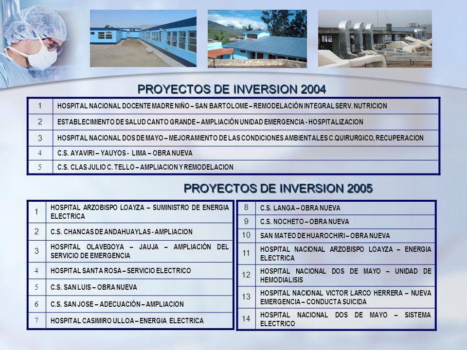 PROYECTOS DE INVERSION 2004 1 HOSPITAL NACIONAL DOCENTE MADRE NIÑO – SAN BARTOLOME – REMODELACIÓN INTEGRAL SERV. NUTRICION 2 ESTABLECIMIENTO DE SALUD
