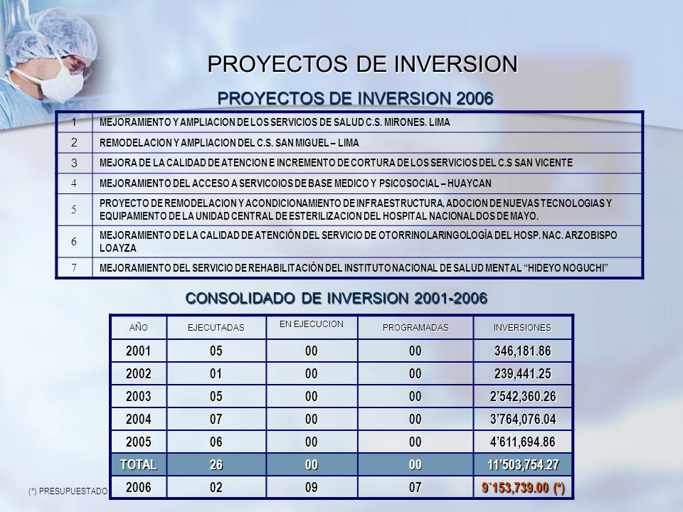 PROYECTOS DE INVERSION AÑOEJECUTADAS EN EJECUCION PROGRAMADASINVERSIONES 2001050000346,181.86 2002010000239,441.25 20030500002542,360.26 2004070000376