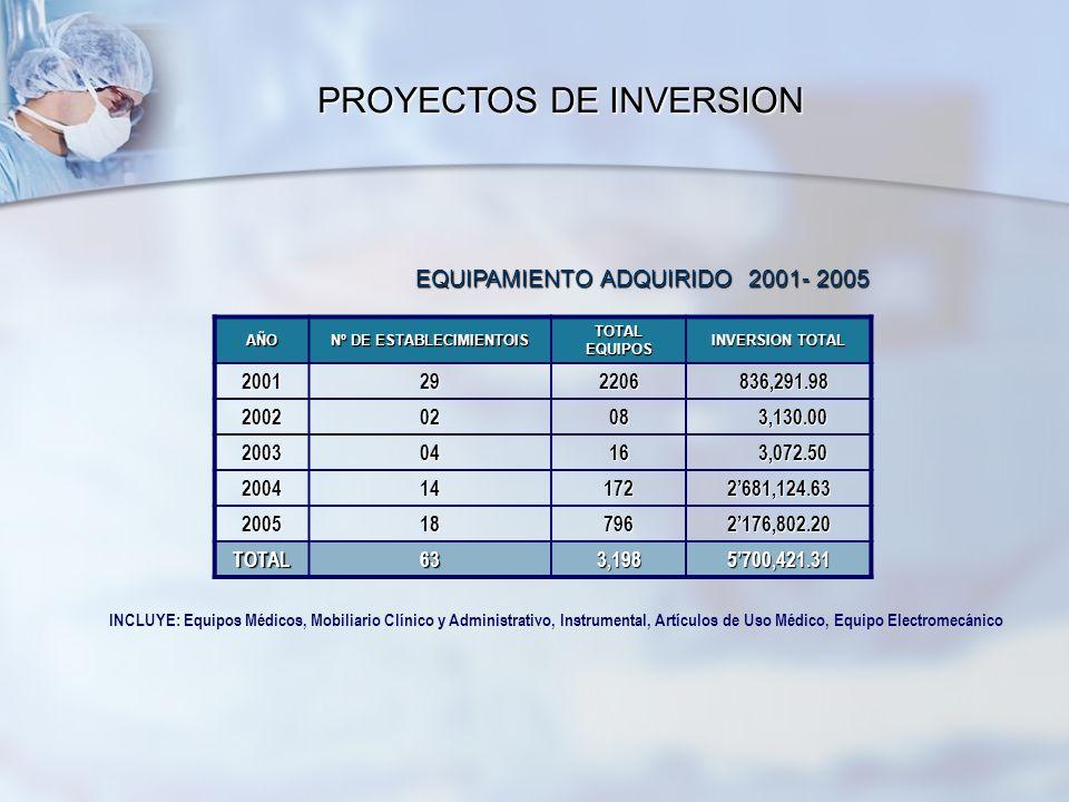 AÑO Nº DE ESTABLECIMIENTOIS TOTAL EQUIPOS INVERSION TOTAL 2001292206 836,291.98 836,291.98 20020208 3,130.00 3,130.00 20030416 3,072.50 3,072.50 20041