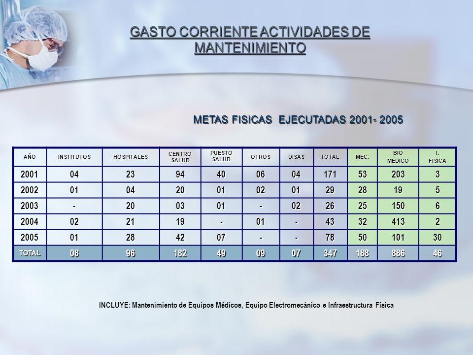 METAS FISICAS EJECUTADAS 2001- 2005 GASTO CORRIENTE ACTIVIDADES DE MANTENIMIENTO GASTO CORRIENTE ACTIVIDADES DE MANTENIMIENTO AÑOINSTITUTOSHOSPITALES