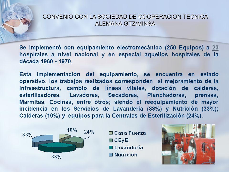 CONVENIO CON LA SOCIEDAD DE COOPERACION TECNICA ALEMANA GTZ/MINSA Se implementó con equipamiento electromecánico (250 Equipos) a 23 hospitales a nivel