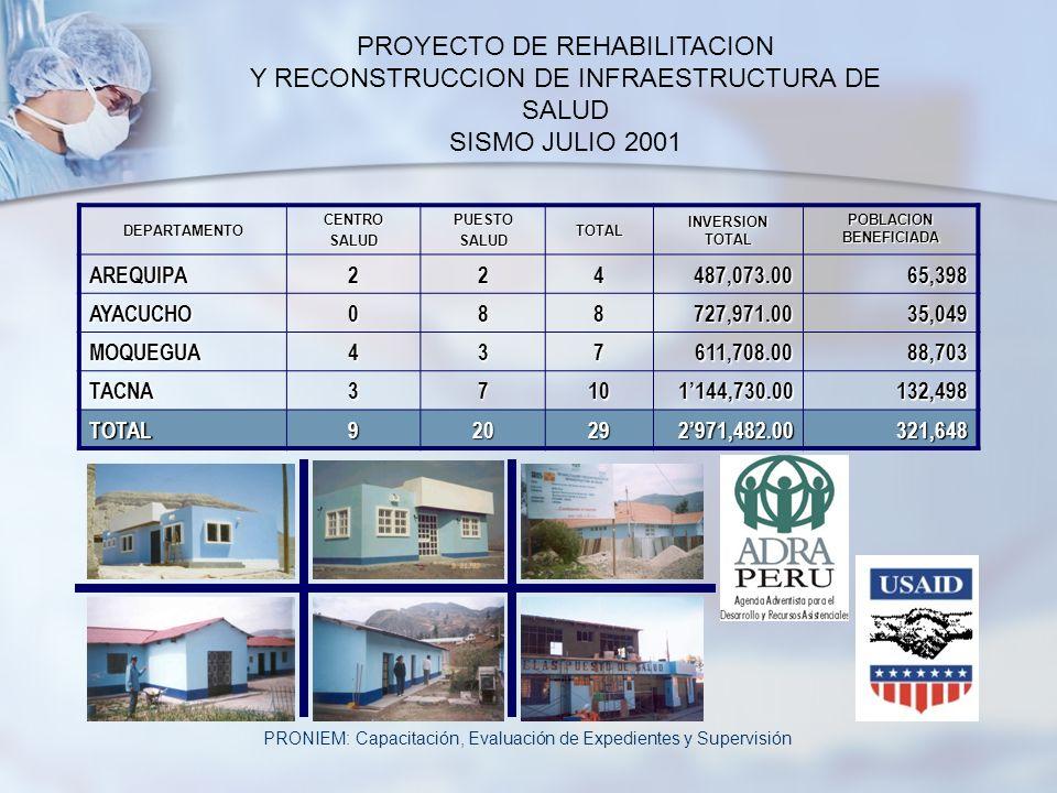 PROYECTO DE REHABILITACION Y RECONSTRUCCION DE INFRAESTRUCTURA DE SALUD SISMO JULIO 2001DEPARTAMENTOCENTROSALUDPUESTOSALUDTOTAL INVERSION TOTAL POBLAC