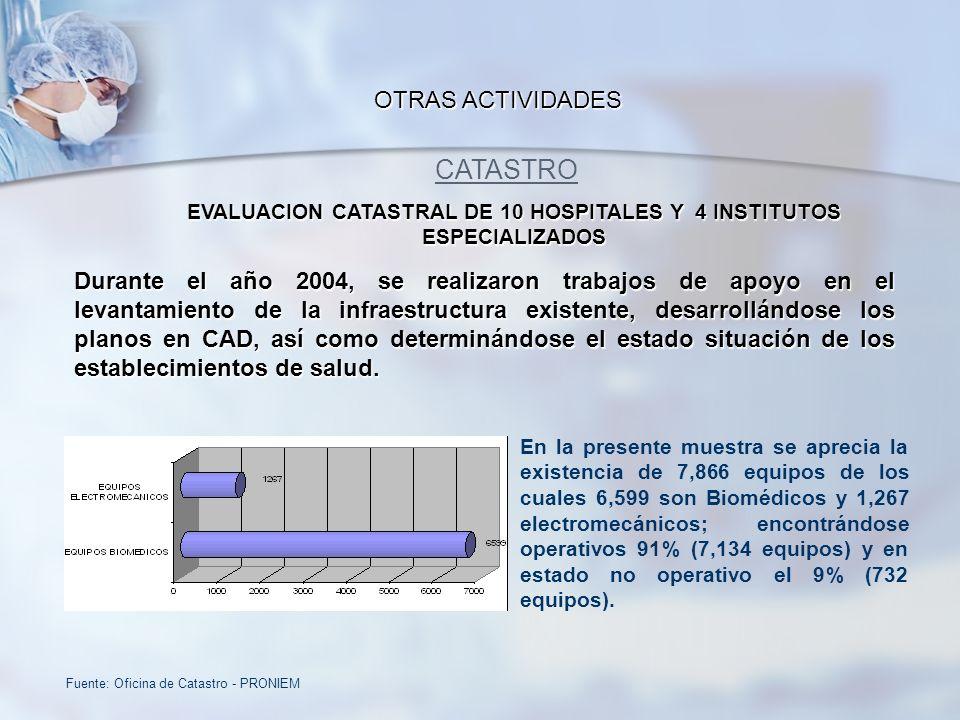 OTRAS ACTIVIDADES CATASTRO EVALUACION CATASTRAL DE 10 HOSPITALES Y 4 INSTITUTOS ESPECIALIZADOS Fuente: Oficina de Catastro - PRONIEM Durante el año 20