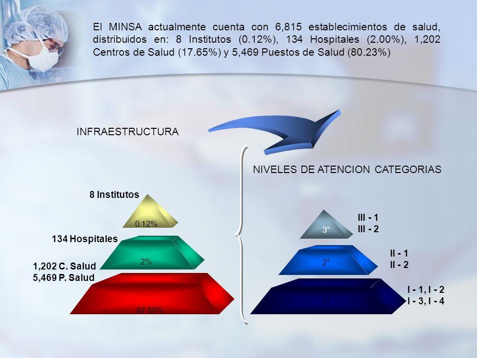 1,202 C. Salud 5,469 P. Salud 134 Hospitales 8 Institutos 97.88% 2% 0.12% El MINSA actualmente cuenta con 6,815 establecimientos de salud, distribuido