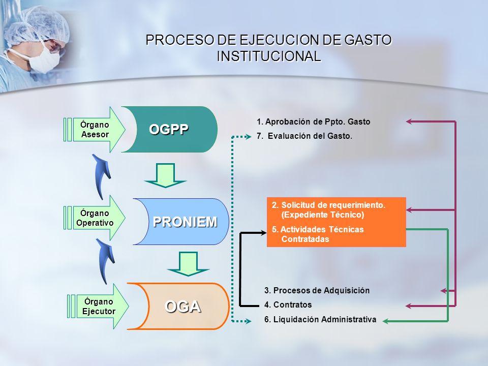 3. Procesos de Adquisición 4. Contratos 6. Liquidación Administrativa OGPP PRONIEM PRONIEM OGA OGA 1. Aprobación de Ppto. Gasto 7. Evaluación del Gast