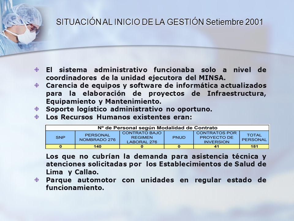 El sistema administrativo funcionaba solo a nivel de coordinadores de la unidad ejecutora del MINSA. Carencia de equipos y software de informática act