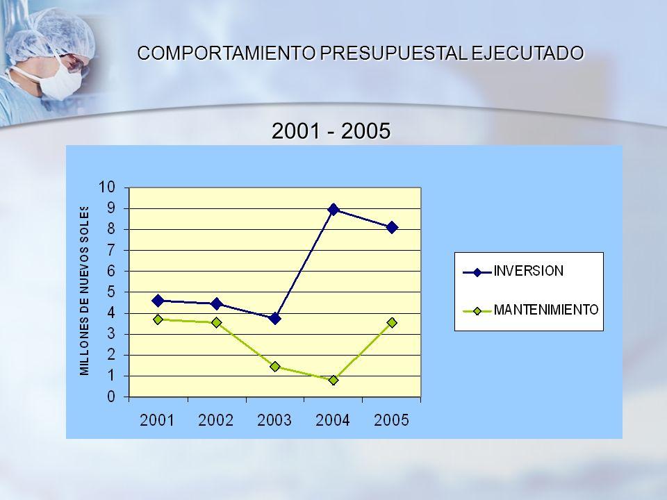 COMPORTAMIENTO PRESUPUESTAL EJECUTADO 2001 - 2005