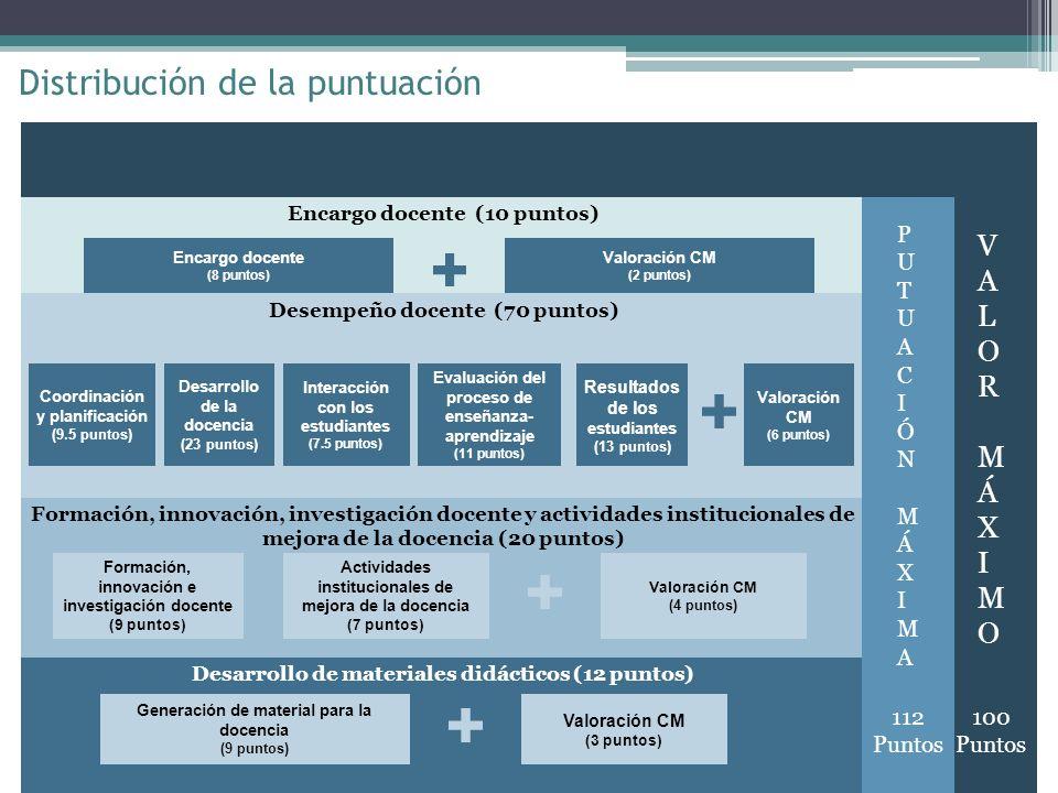 Distribución de la puntuación Desempeño docente (70 puntos) Formación, innovación, investigación docente y actividades institucionales de mejora de la docencia (20 puntos) Desarrollo de materiales didácticos (12 puntos) Encargo docente (10 puntos) Encargo docente (8 puntos) Valoración CM (2 puntos) Coordinación y planificación (9.5 puntos) Desarrollo de la docencia (23 puntos) Interacción con los estudiantes (7.5 puntos) Evaluación del proceso de enseñanza- aprendizaje (11 puntos) Resultados de los estudiantes (13 puntos) Valoración CM (6 puntos) Formación, innovación e investigación docente (9 puntos) Actividades institucionales de mejora de la docencia (7 puntos) Generación de material para la docencia (9 puntos) Valoración CM (4 puntos) Valoración CM (3 puntos) PUTUACIÓNMÁXIMAPUTUACIÓNMÁXIMA 112 Puntos VALORMÁXIMOVALORMÁXIMO 100 Puntos