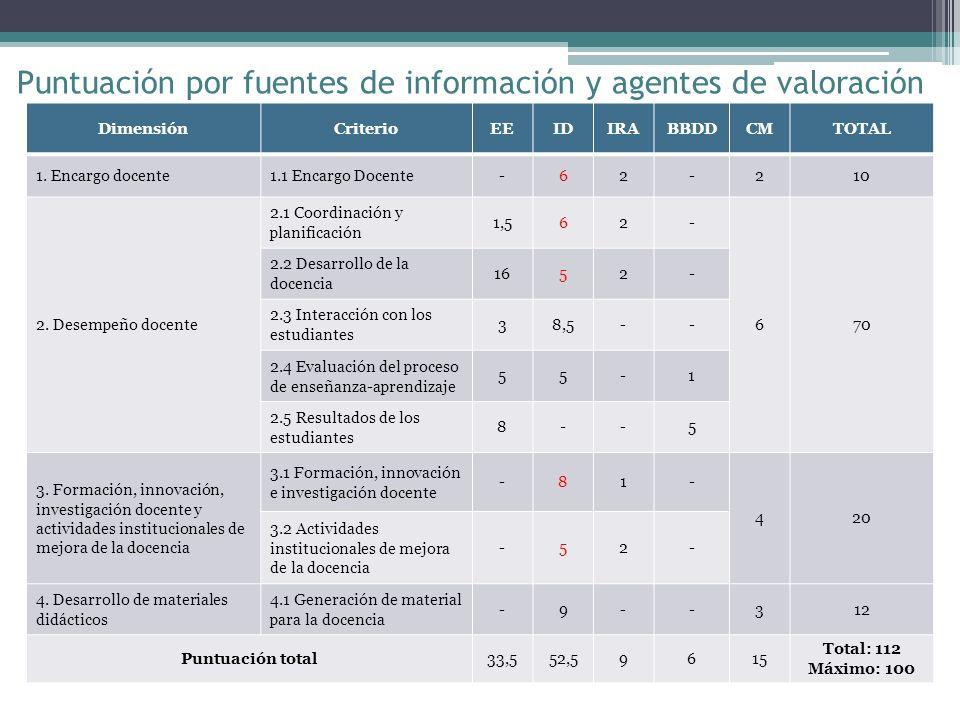 DimensiónCriterioEEIDIRABBDDCMTOTAL 1. Encargo docente1.1 Encargo Docente-62-210 2.