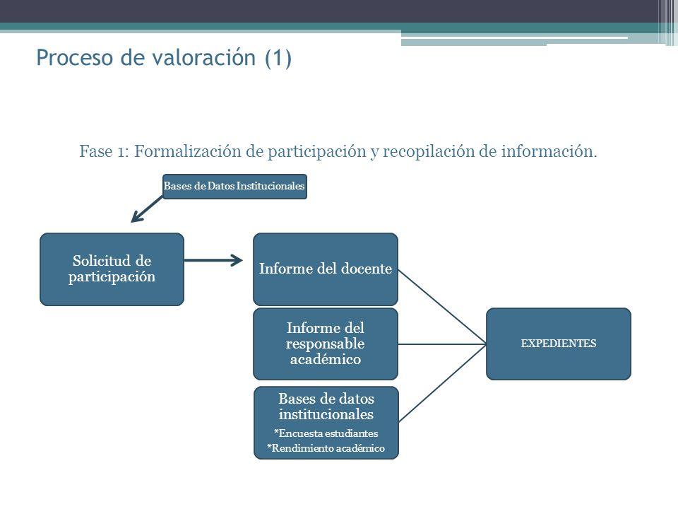 Proceso de valoración (1) Fase 1: Formalización de participación y recopilación de información.