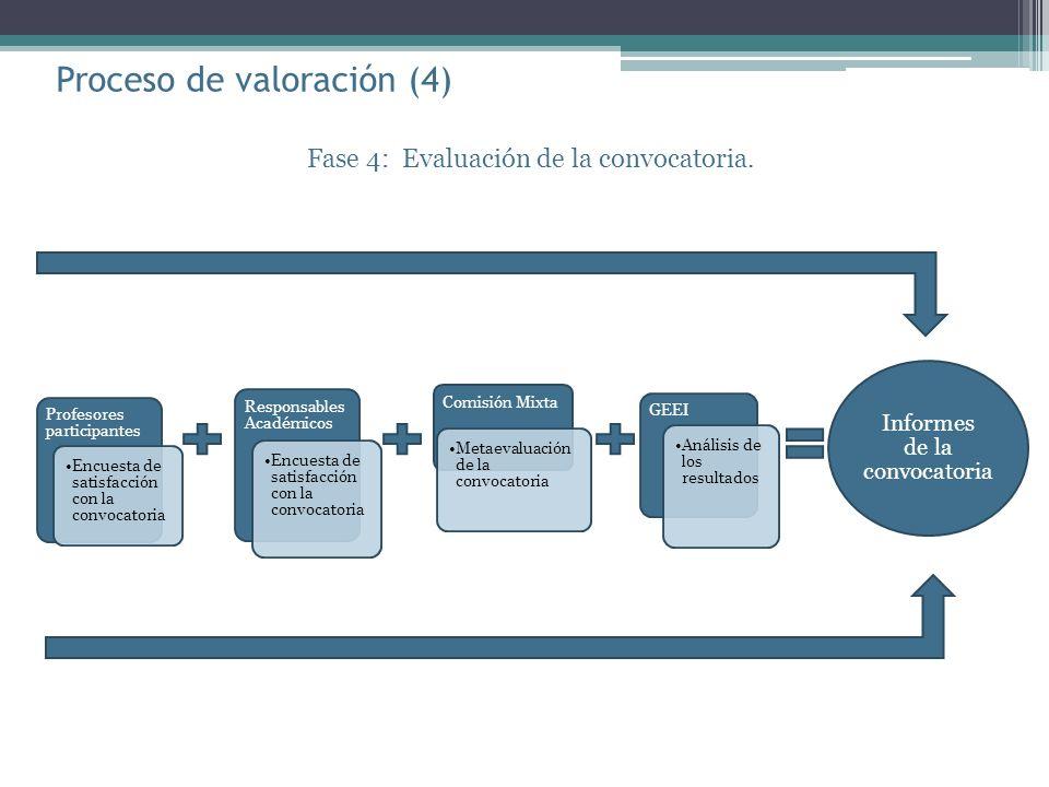 Proceso de valoración (4) Fase 4: Evaluación de la convocatoria.