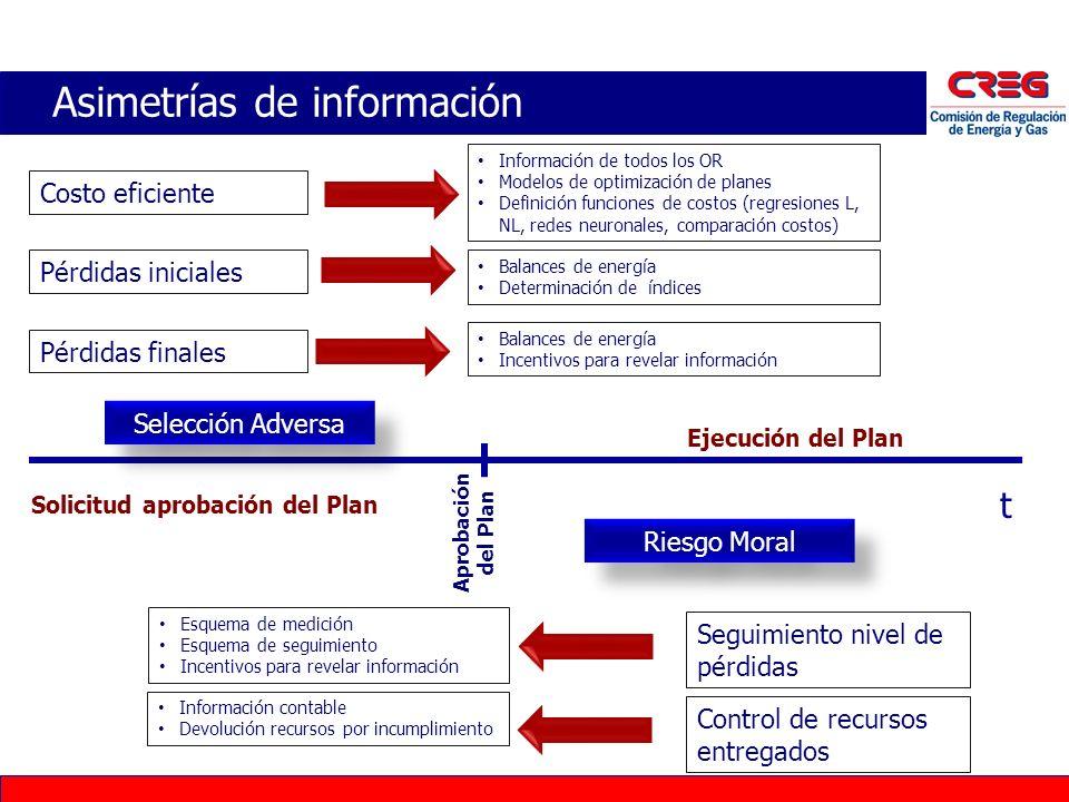 Asimetrías de información Esquema de medición Esquema de seguimiento Incentivos para revelar información Información contable Devolución recursos por