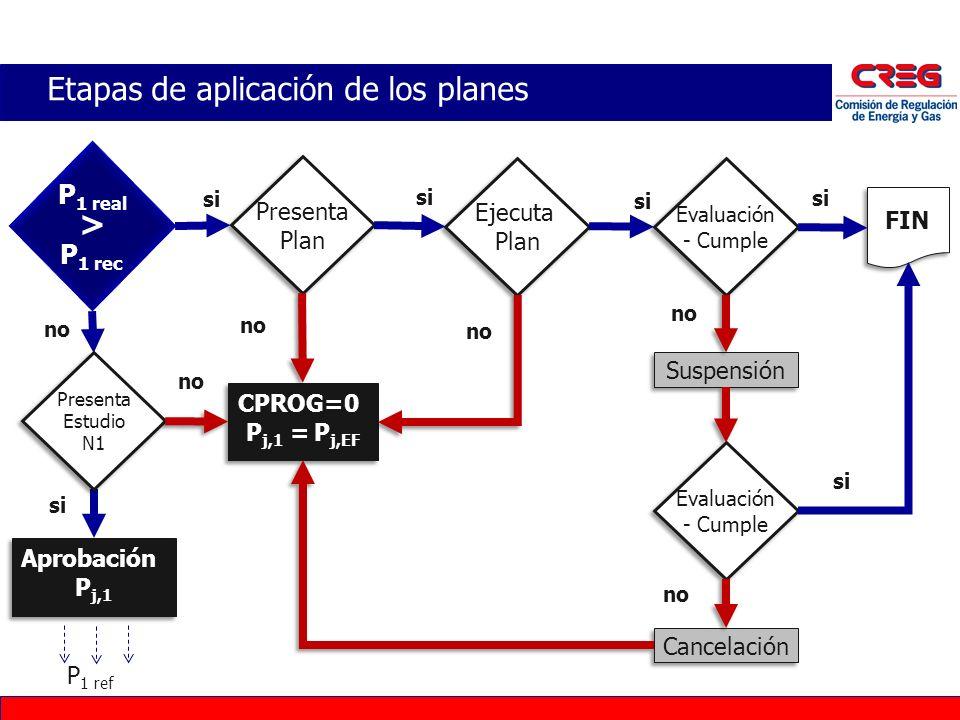 Etapas de aplicación de los planes P 1 real > P 1 rec Presenta Plan Presenta Plan Aprobación P j,1 Aprobación P j,1 P 1 ref si no Evaluación - Cumple