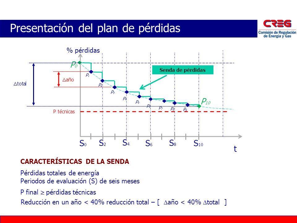 Presentación del plan de pérdidas CARACTERÍSTICAS DE LA SENDA Pérdidas totales de energía Periodos de evaluación (S) de seis meses % pérdidas t S0S0 S
