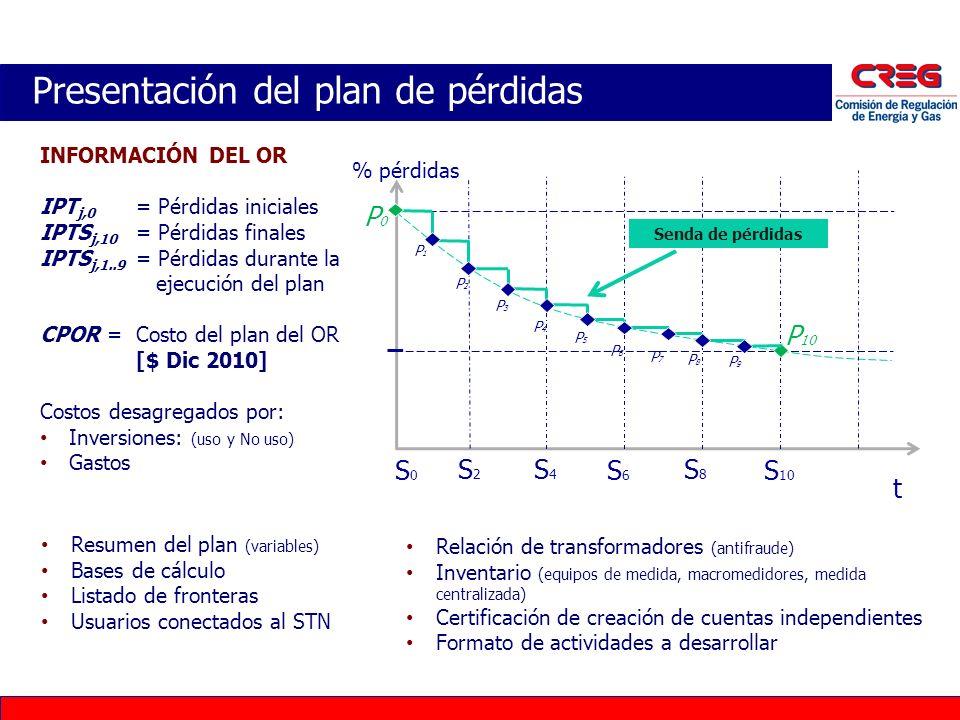Presentación del plan de pérdidas INFORMACIÓN DEL OR IPT j,0 = Pérdidas iniciales IPTS j,10 = Pérdidas finales IPTS j,1..9 = Pérdidas durante la ejecu