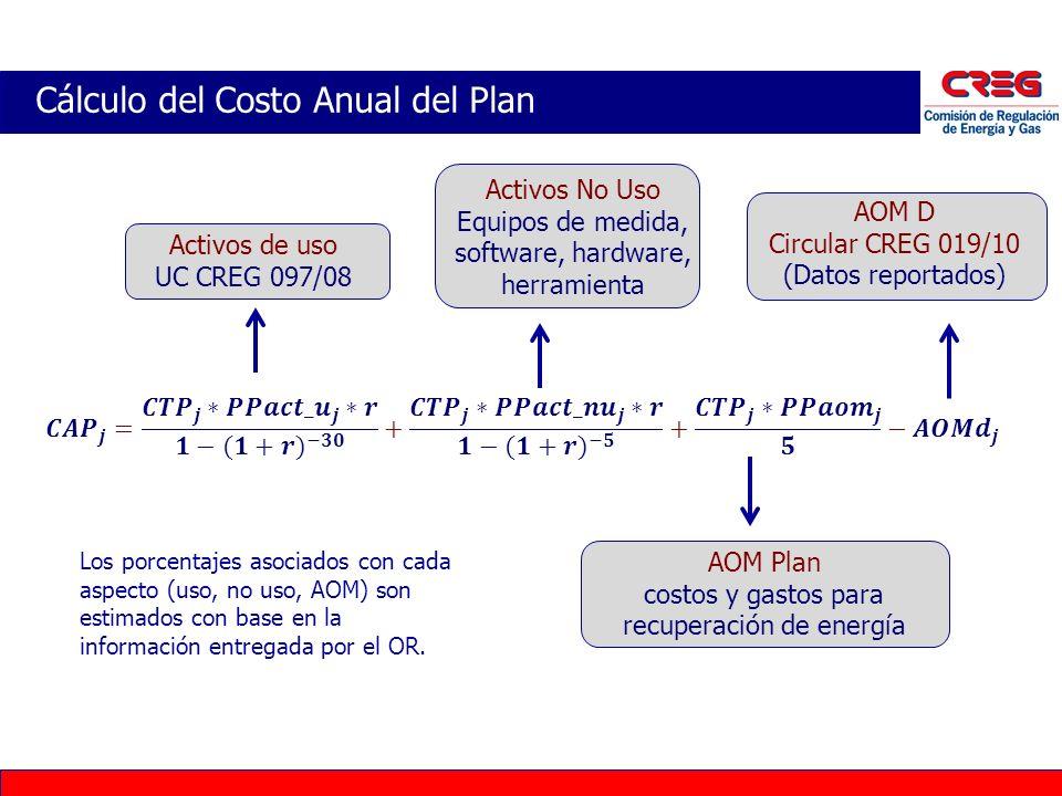 Cálculo del Costo Anual del Plan Activos No Uso Equipos de medida, software, hardware, herramienta AOM Plan costos y gastos para recuperación de energ