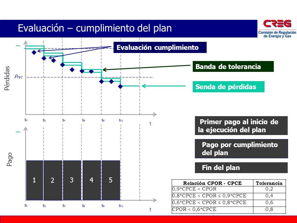 Evaluación – cumplimiento del plan P rec t s0s0 s2s2 s4s4 s6s6 s8s8 s 10 Pérdidas t Senda de pérdidas Banda de tolerancia Evaluación cumplimiento Prim