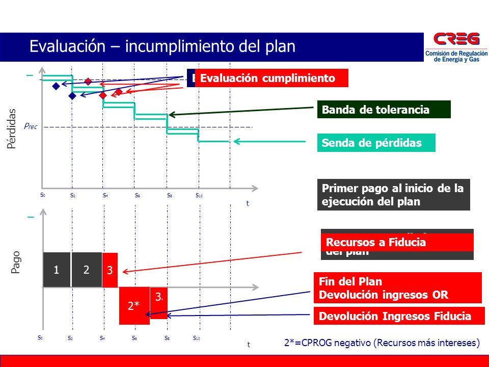 Banda de tolerancia P rec t Pérdidas Evaluación – incumplimiento del plan t Senda de pérdidas Evaluación cumplimiento Primer pago al inicio de la ejec
