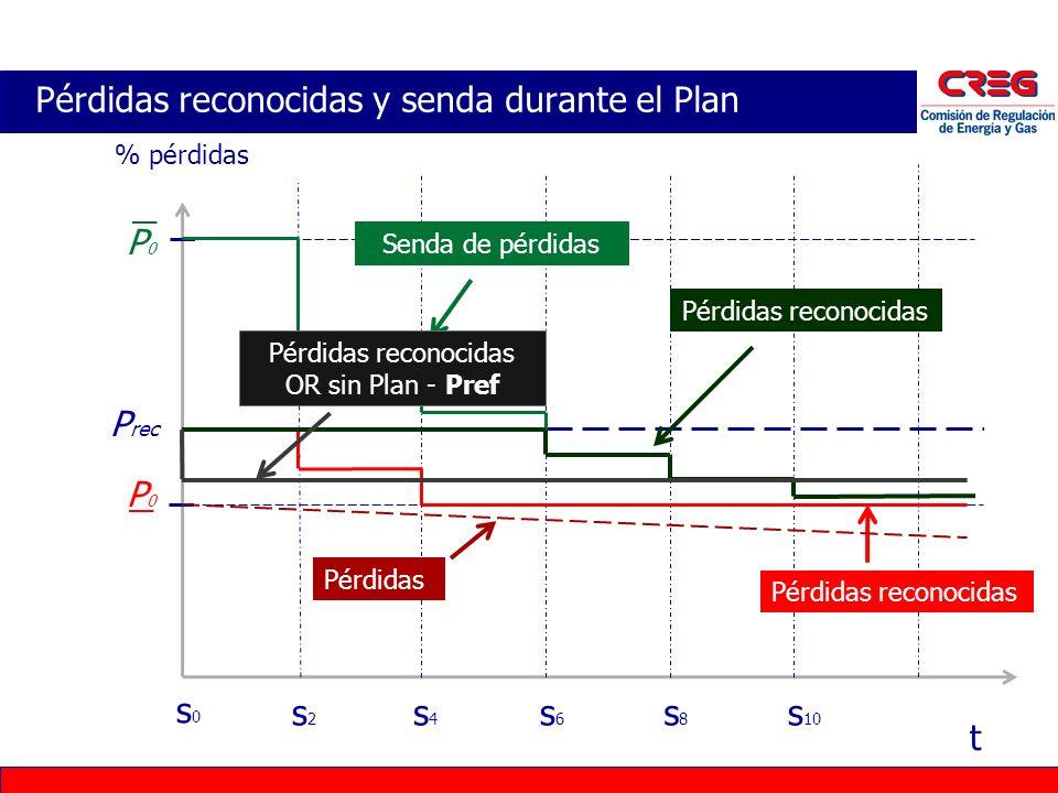 Pérdidas reconocidas y senda durante el Plan % pérdidas P rec t s0s0 s2s2 s4s4 s6s6 s8s8 s 10 P0P0 P0P0 Pérdidas reconocidas Senda de pérdidas Pérdida