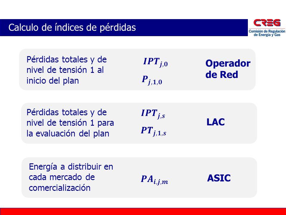 Calculo de índices de pérdidas Operador de Red Pérdidas totales y de nivel de tensión 1 al inicio del plan LAC Pérdidas totales y de nivel de tensión