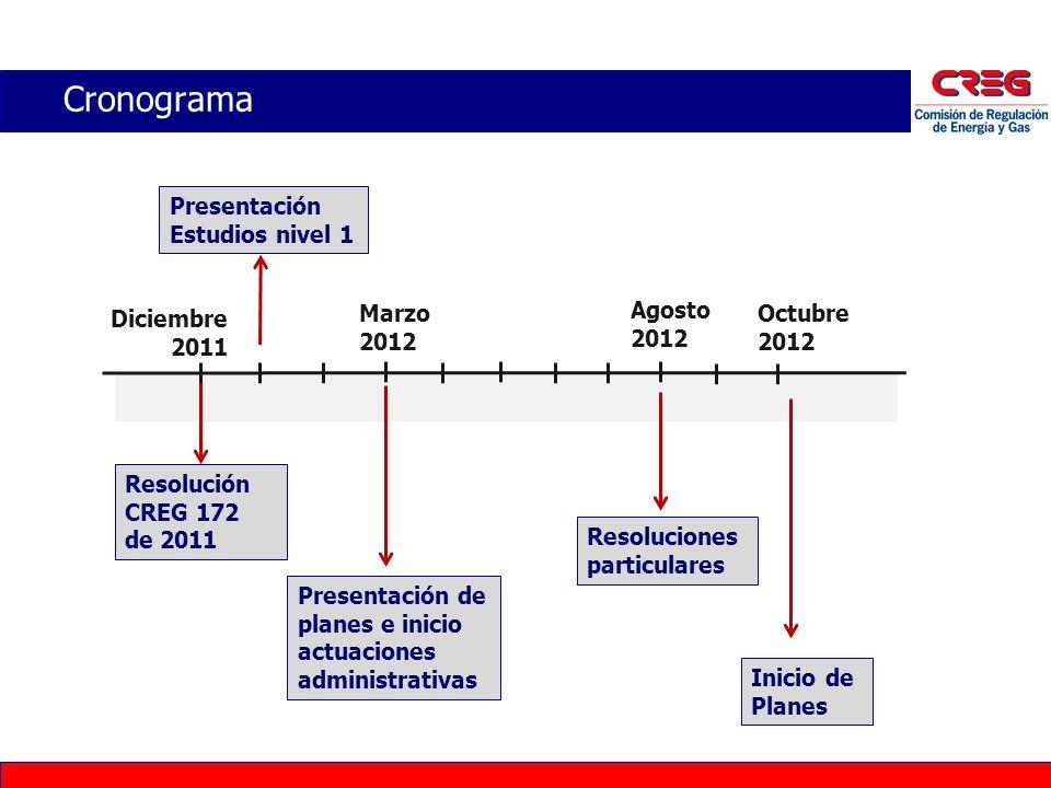 Cronograma Resolución CREG 172 de 2011 Presentación de planes e inicio actuaciones administrativas Diciembre 2011 Agosto 2012 Octubre 2012 Resolucione