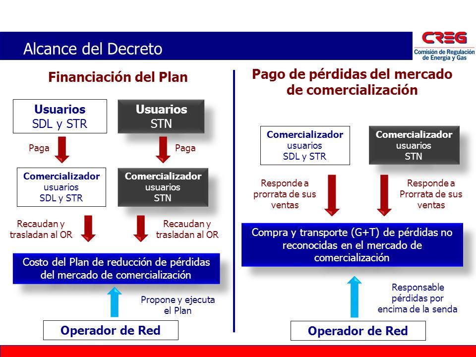 Alcance del Decreto Financiación del Plan Pago de pérdidas del mercado de comercialización Compra y transporte (G+T) de pérdidas no reconocidas en el