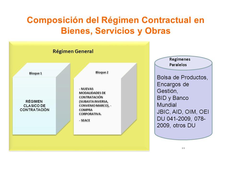 Composición del Régimen Contractual en Bienes, Servicios y Obras RÉGIMEN CLASICO DE CONTRATACIÓN RÉGIMEN CLASICO DE CONTRATACIÓN - NUEVAS MODALIDADES