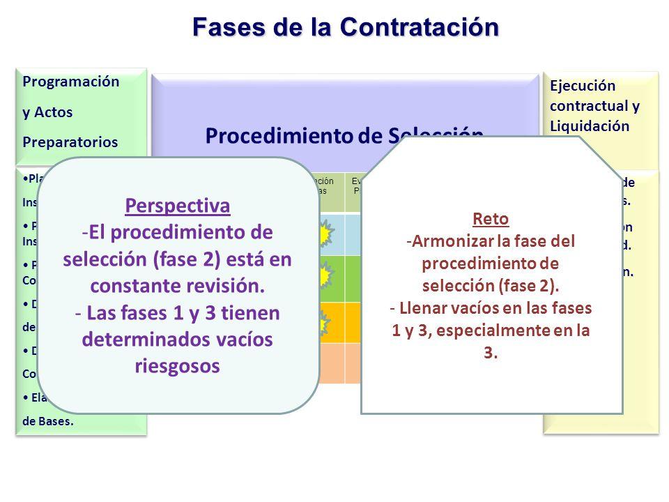 Fases de la Contratación Programación y Actos Preparatorios Programación y Actos Preparatorios Procedimiento de Selección Ejecución contractual y Liqu