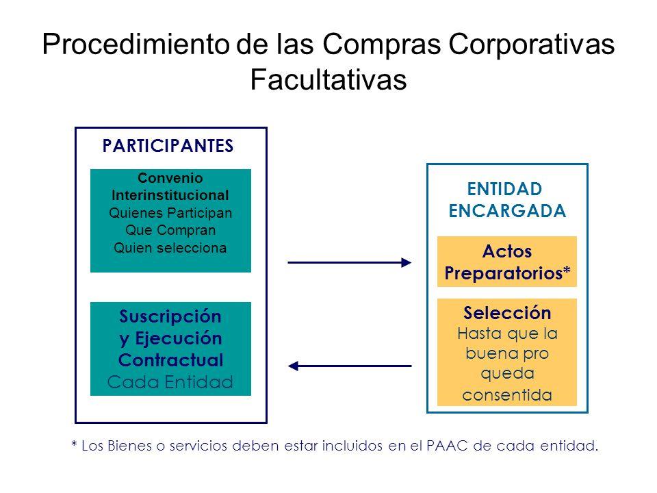 Procedimiento de las Compras Corporativas Facultativas Convenio Interinstitucional Quienes Participan Que Compran Quien selecciona Actos Preparatorios