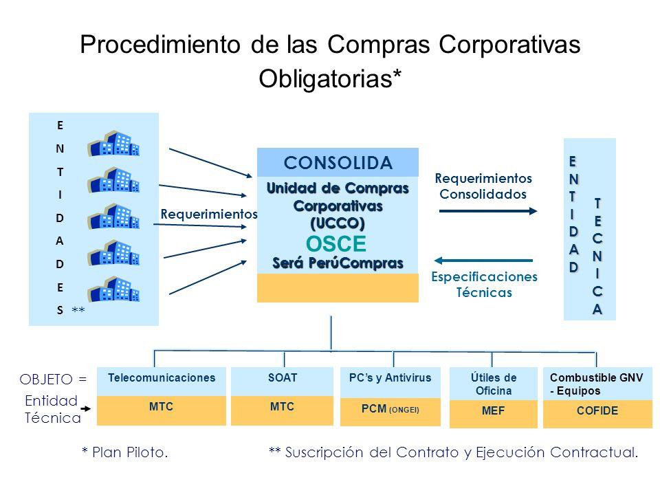 Procedimiento de las Compras Corporativas Obligatorias* Unidad de Compras Corporativas (UCCO) Será PerúCompras CONSOLIDA Requerimientos Consolidados E