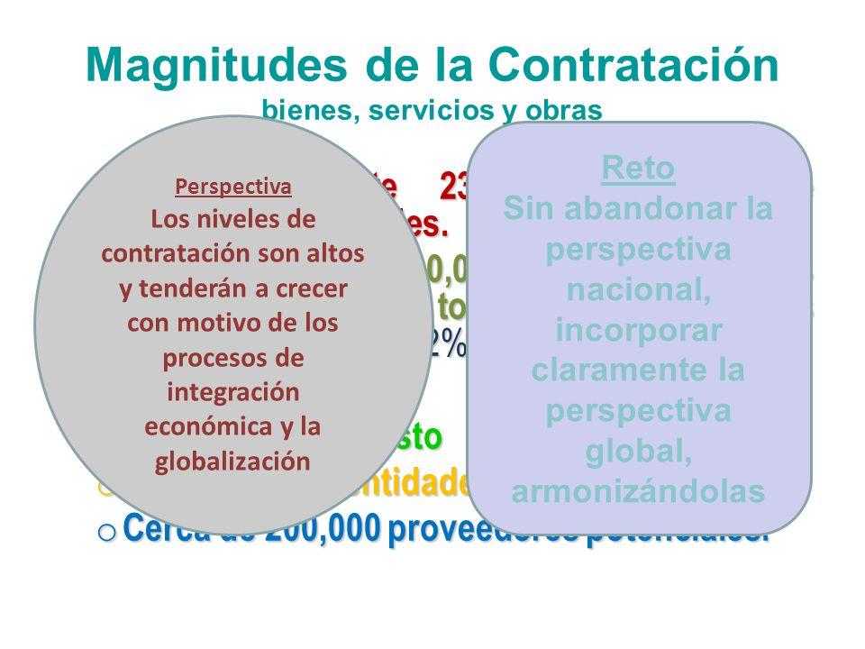 Magnitudes de la Contratación bienes, servicios y obras o Aproximadamente 230,000 procesos de contratación anuales. o Aproximadamente 10,000 millones