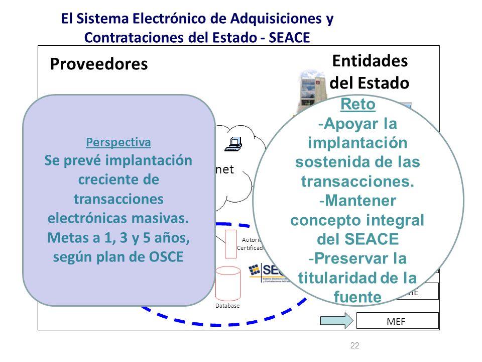 22 El Sistema Electrónico de Adquisiciones y Contrataciones del Estado - SEACE Internet Web Server Autoridad Certificadora Database Entidades del Esta