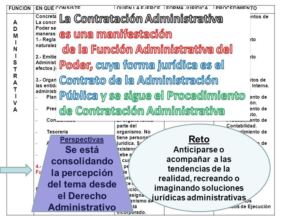 Relación Subyacente en el Contrato de la Administración Pública L ---------- L L ------ L I P L ------ L I P P----- L P----- P P----- L P----- P Contrato Derecho Privado Contrato Derecho Privado Contrato de la Administración Pública Contrato Derecho Social Perspectiva Se acepta de manera creciente la relación subyacente P-L o P-P en los contratos de la Administración Pública Reto Revisar periódicamente el régimen para mantener el equilibrio en la relación contractual