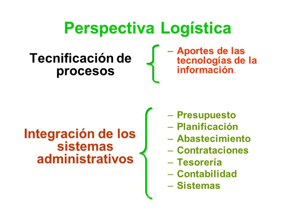 Perspectiva Logística Tecnificación de procesos Integración de los sistemas administrativos –Aportes de las tecnologías de la información. –Presupuest