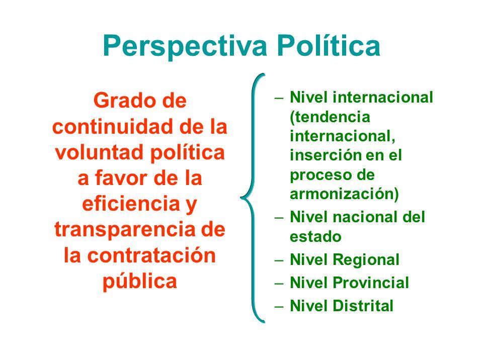 Perspectiva Política Grado de continuidad de la voluntad política a favor de la eficiencia y transparencia de la contratación pública –Nivel internaci