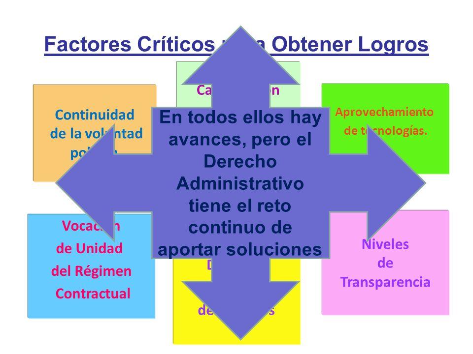 Factores Críticos para Obtener Logros Continuidad de la voluntad política. Vocación de Unidad del Régimen Contractual Diseño y Evaluación de Procesos
