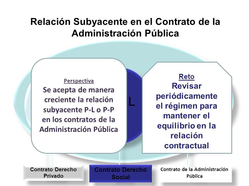 Relación Subyacente en el Contrato de la Administración Pública L ---------- L L ------ L I P L ------ L I P P----- L P----- P P----- L P----- P Contr