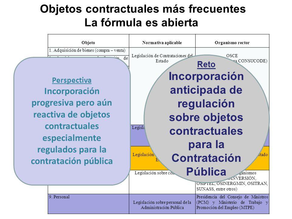 ENTIDADCONTRATANTEENTIDADCONTRATANTE CONTRATISTACONTRATISTA Actores involucrados en la Contratación Pública SOCIEDADSOCIEDAD PROMOTORES Y PROTECTORES DEL SISTEMA DESTINATARIOS DIRECTOS COMUNIDAD INTERNACIONAL SECTOR PRIVADO SECTOR PÚBLICO Contrat o Perspectiva Creciente incorporación de actores en el Sistema de Contratación Pública Reto - Mayor armonización de roles, derechos y obligaciones de los actores dentro de la normativa.