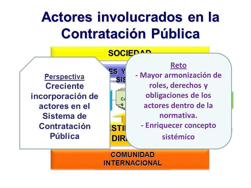 ENTIDADCONTRATANTEENTIDADCONTRATANTE CONTRATISTACONTRATISTA Actores involucrados en la Contratación Pública SOCIEDADSOCIEDAD PROMOTORES Y PROTECTORES