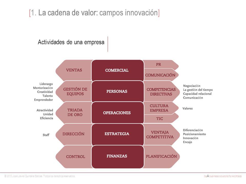 © 2010 José Javier Quintana Saldise. Todos los derechos reservados bs A business solutions for Architecs [1. La cadena de valor: Actividades de una em