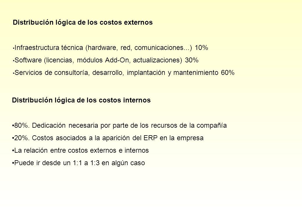 Distribución lógica de los costos externos Infraestructura técnica (hardware, red, comunicaciones...) 10% Software (licencias, módulos Add-On, actuali