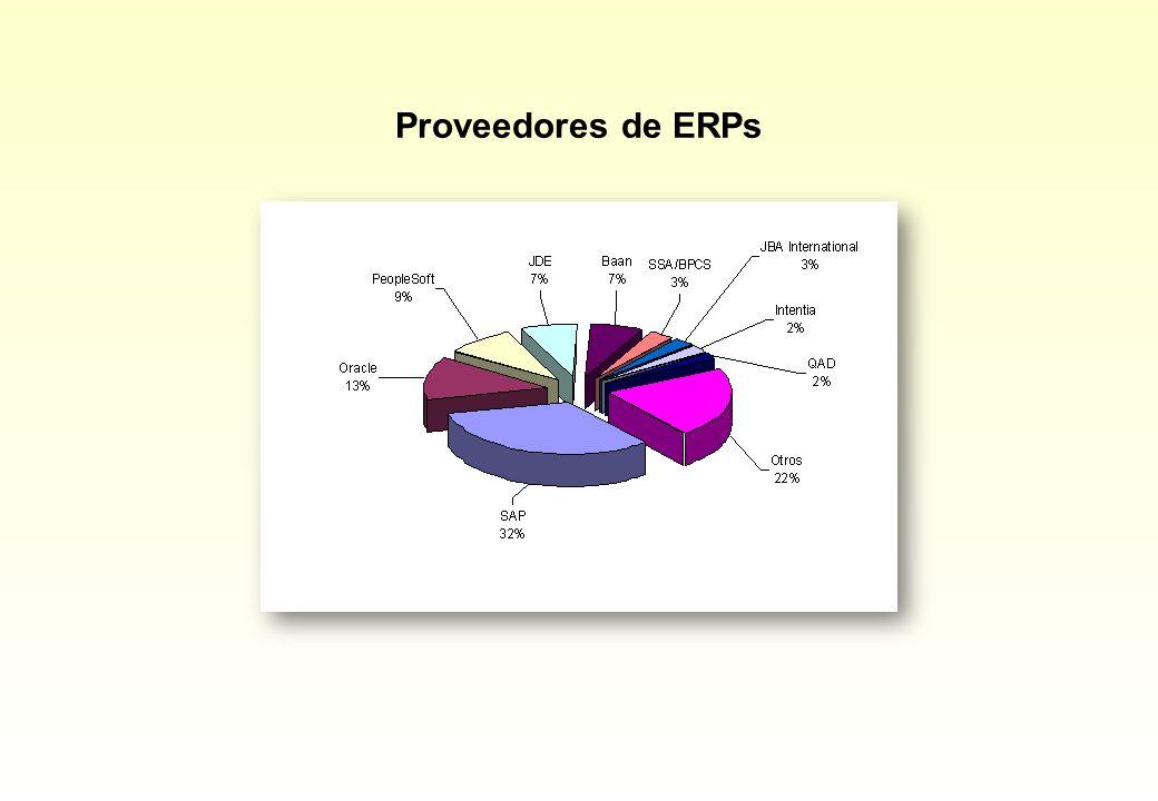Proveedores de ERPs