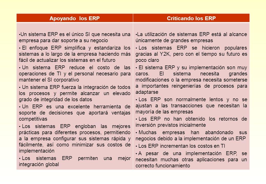 Apoyando los ERPCriticando los ERP Un sistema ERP es el único SI que necesita una empresa para dar soporte a su negocio El enfoque ERP simplifica y es