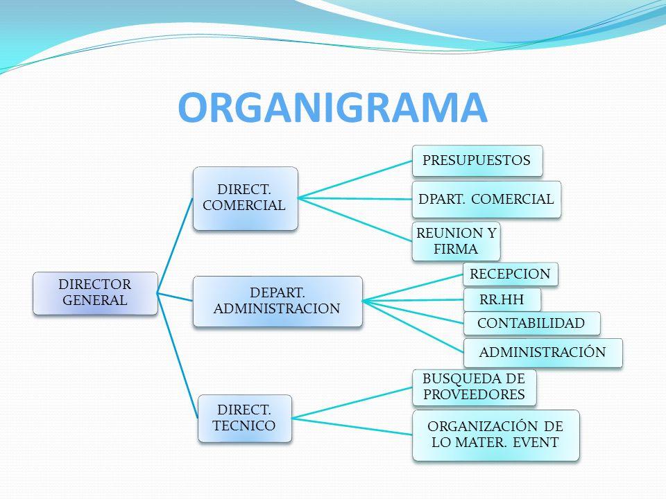 ORGANIGRAMA DIRECTOR GENERAL DIRECT. COMERCIAL PRESUPUESTOS DPART. COMERCIAL REUNION Y FIRMA DEPART. ADMINISTRACION RECEPCIONRR.HHCONTABILIDAD ADMINIS