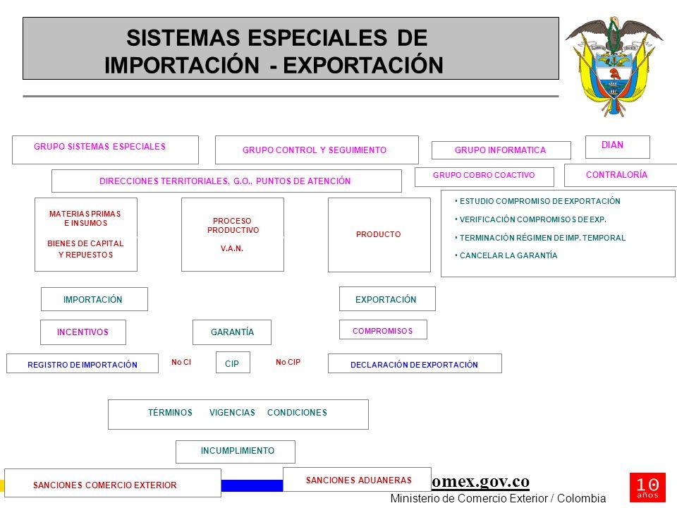 mincomex.gov.co Ministerio de Comercio Exterior / Colombia MATERIAS PRIMAS E INSUMOS BIENES DE CAPITAL Y REPUESTOS PROCESO PRODUCTIVO V.A.N. PRODUCTO