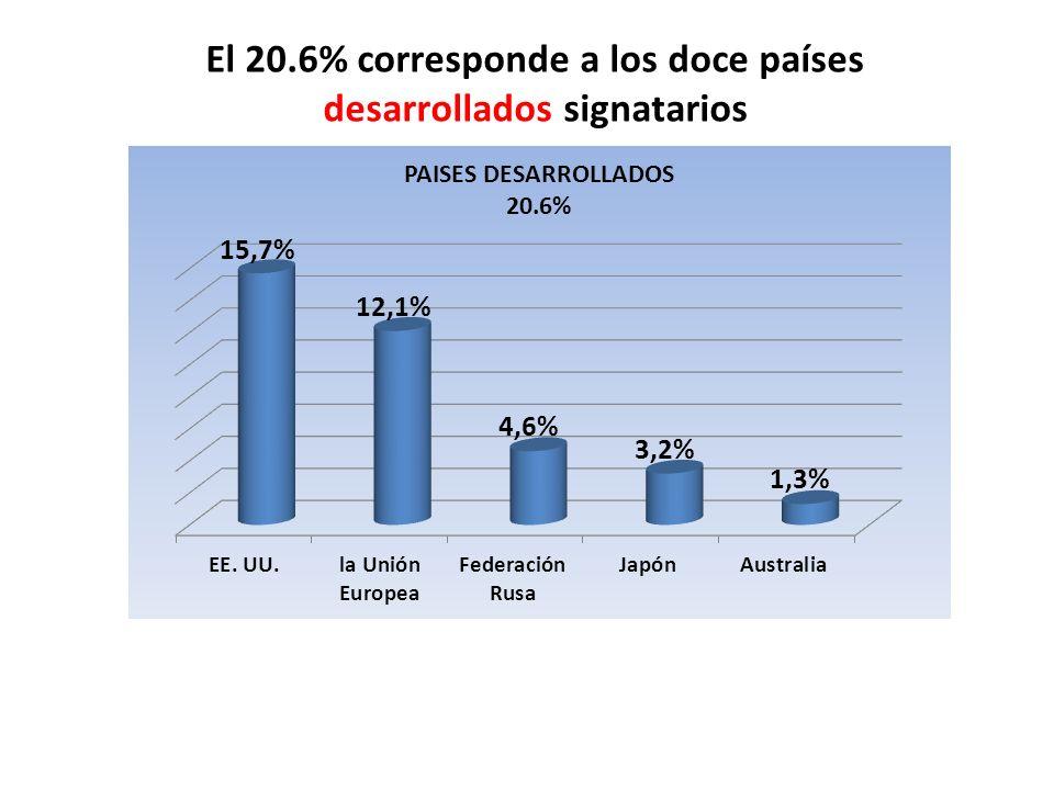 El 20.6% corresponde a los doce países desarrollados signatarios