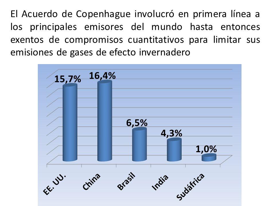 El Acuerdo de Copenhague involucró en primera línea a los principales emisores del mundo hasta entonces exentos de compromisos cuantitativos para limi