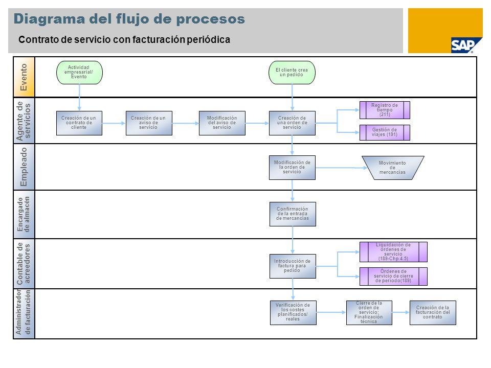 Diagrama del flujo de procesos Contrato de servicio con facturación periódica Empleado Encargado de almacén Administrador de facturación Evento Contab